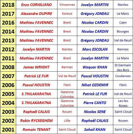 2018-Palmares Open de Flers-2001à2018