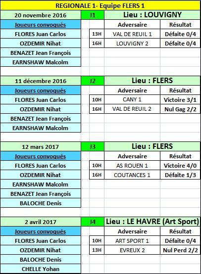 2016-2017-Champ Equipe RESULTATS EQUIPE 1