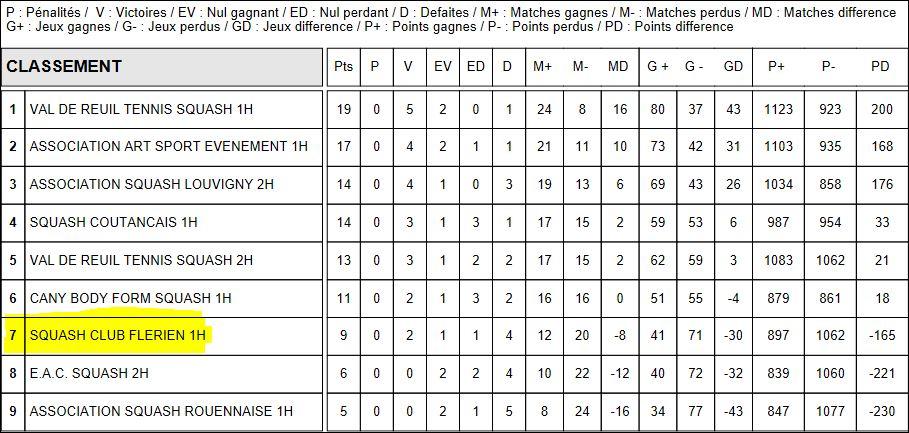 Champ Equipe-Classement R1-2016-2017