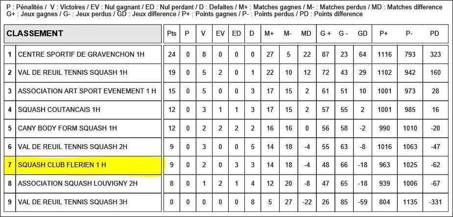 2018-4-Champ Equipe 2017 2018-Classement R1