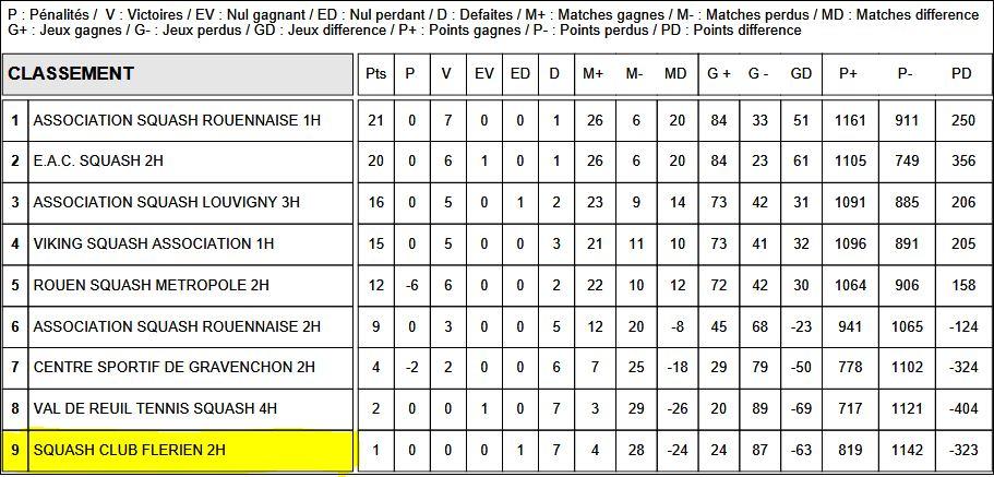 2018-4-Champ Equipe 2017 2018-Classement R2