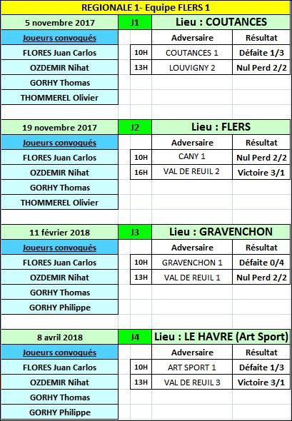 2018-4-8-Champ Equipe 2017 2018-RESULTATS EQUIPE 1